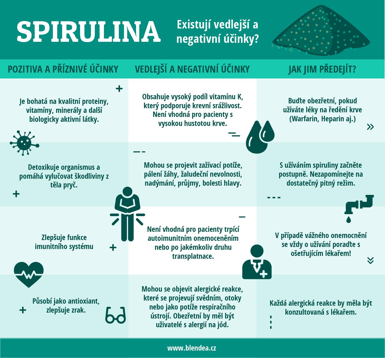 Spirulina a jeji negativni ucinky na organizmus