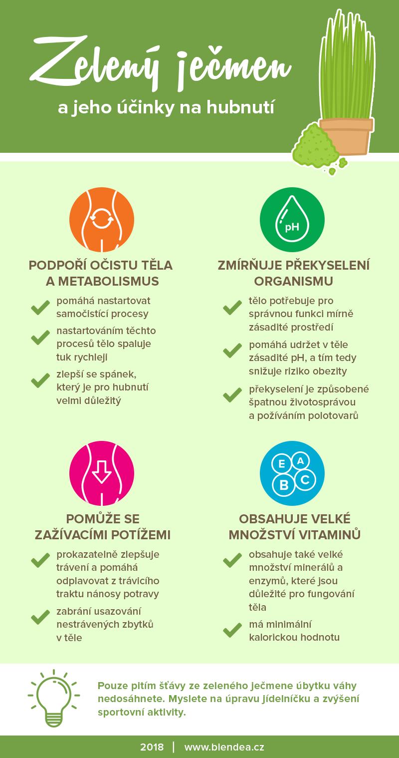 zelený ječmen účinky